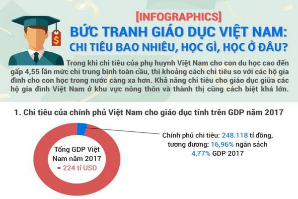 Bức tranh giáo dục Việt Nam: Chi tiêu bao nhiêu, học gì, học ở đâu?